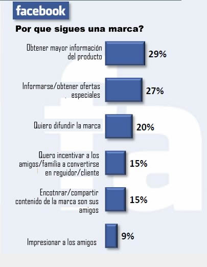 aceptacion de marketing social en facebook